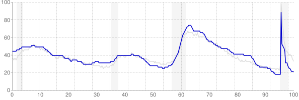 Alabama monthly unemployment rate chart from 1990 to September 2021
